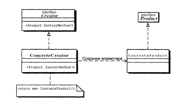 Схема паттерна Factory Method